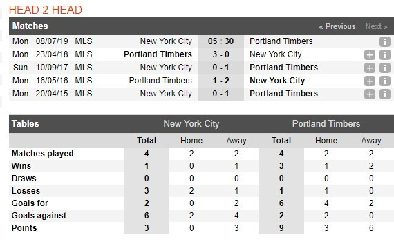 tip-bong-da-tran-new-york-city-vs-portland-timbers-–-05h30-–-08-07-2019-nha-nghe-my-mls-4